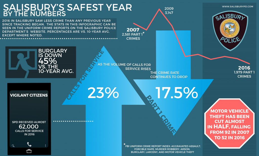 Salisbury's Safest Year Infographic