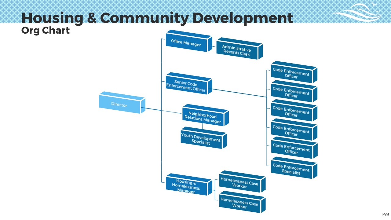 Housing and Community Development - City of Salisbury MD